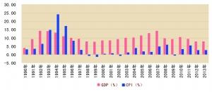 长春1990年gdp_2014年中国GDP同比增长7.4 创24年来新低